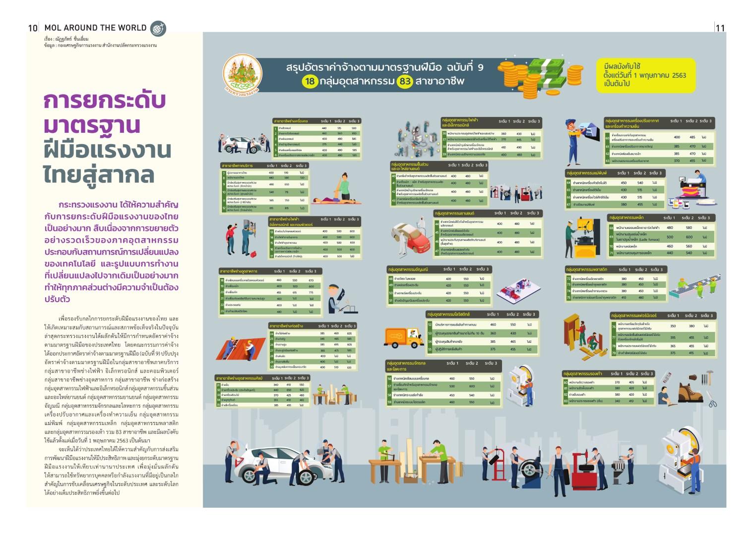การยกระดับมาตรฐานฝีมือแรงงานไทยสู่สากล